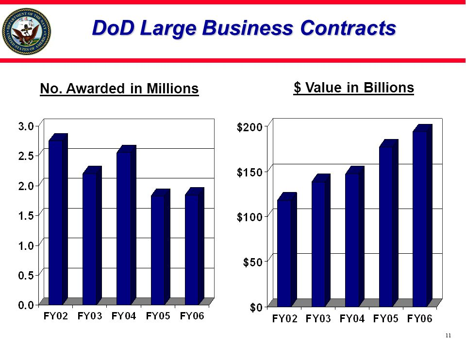 11 DoD Large Business Contracts $ Value in Billions No. Awarded in Millions