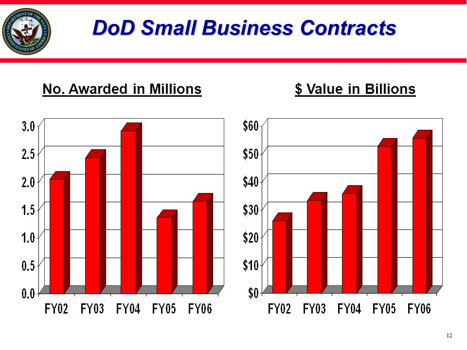 12 DoD Small Business Contracts $ Value in BillionsNo. Awarded in Millions