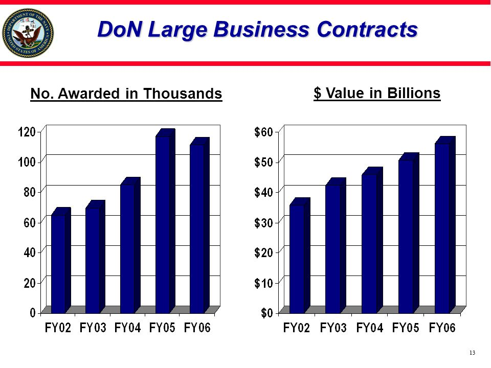 13 DoN Large Business Contracts $ Value in Billions No. Awarded in Thousands