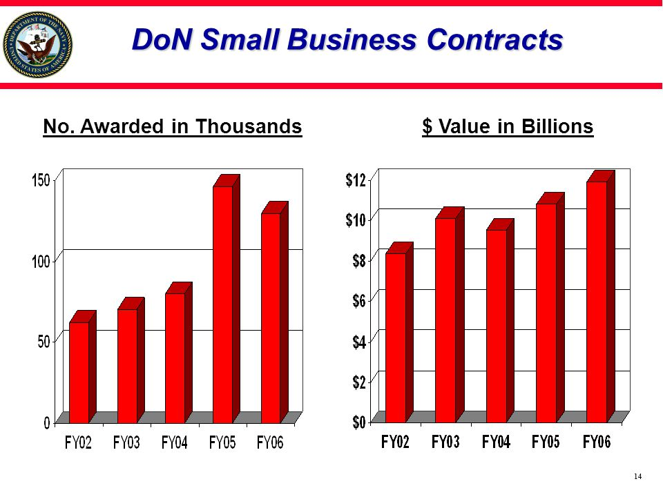 14 DoN Small Business Contracts $ Value in BillionsNo. Awarded in Thousands
