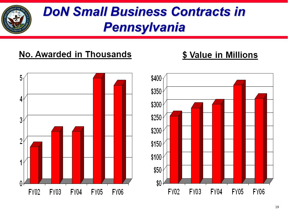 19 DoN Small Business Contracts in Pennsylvania $ Value in Millions No. Awarded in Thousands 19