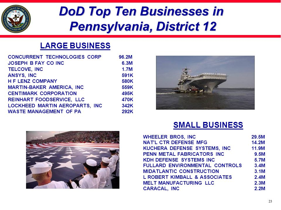 23 DoD Top Ten Businesses in Pennsylvania, District 12 LARGE BUSINESS CONCURRENT TECHNOLOGIES CORP96.2M JOSEPH B FAY CO INC 6.3M TELCOVE, INC 1.7M ANSYS, INC 591K H F LENZ COMPANY 580K MARTIN-BAKER AMERICA, INC 559K CENTIMARK CORPORATION 495K REINHART FOODSERVICE, LLC 470K LOCKHEED MARTIN AEROPARTS, INC 342K WASTE MANAGEMENT OF PA 292K SMALL BUSINESS WHEELER BROS, INC 29.5M NAT L CTR DEFENSE MFG 14.2M KUCHERA DEFENSE SYSTEMS, INC 11.9M PENN METAL FABRICATORS INC 9.5M KDH DEFENSE SYSTEMS INC 5.7M FULLARD ENVIRONMENTAL CONTROLS 3.4M MIDATLANTIC CONSTRUCTION 3.1M L ROBERT KIMBALL & ASSOCIATES 2.4M MELT MANUFACTURING LLC 2.3M CARACAL, INC 2.2M 23