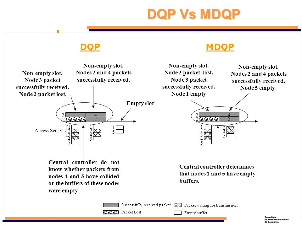 DQP Vs MDQP MDQP stands for Modified Dynamic Queue Protocol.