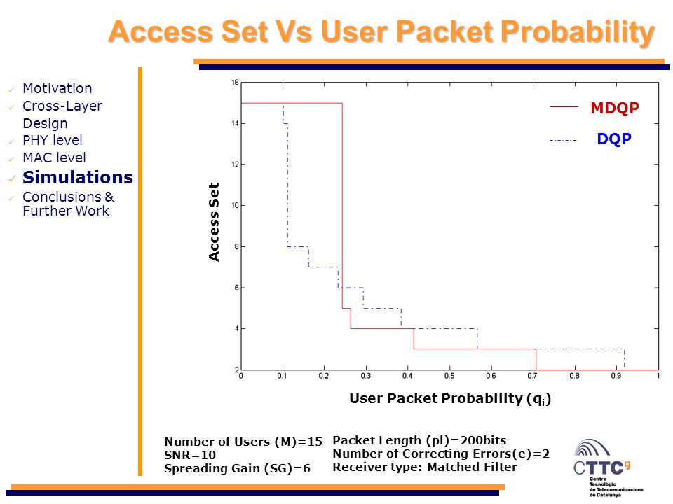 Access Set Vs User Packet Probability Motivation Cross-Layer Design PHY level MAC level Simulations Conclusions & Further Work Access Set User Packet
