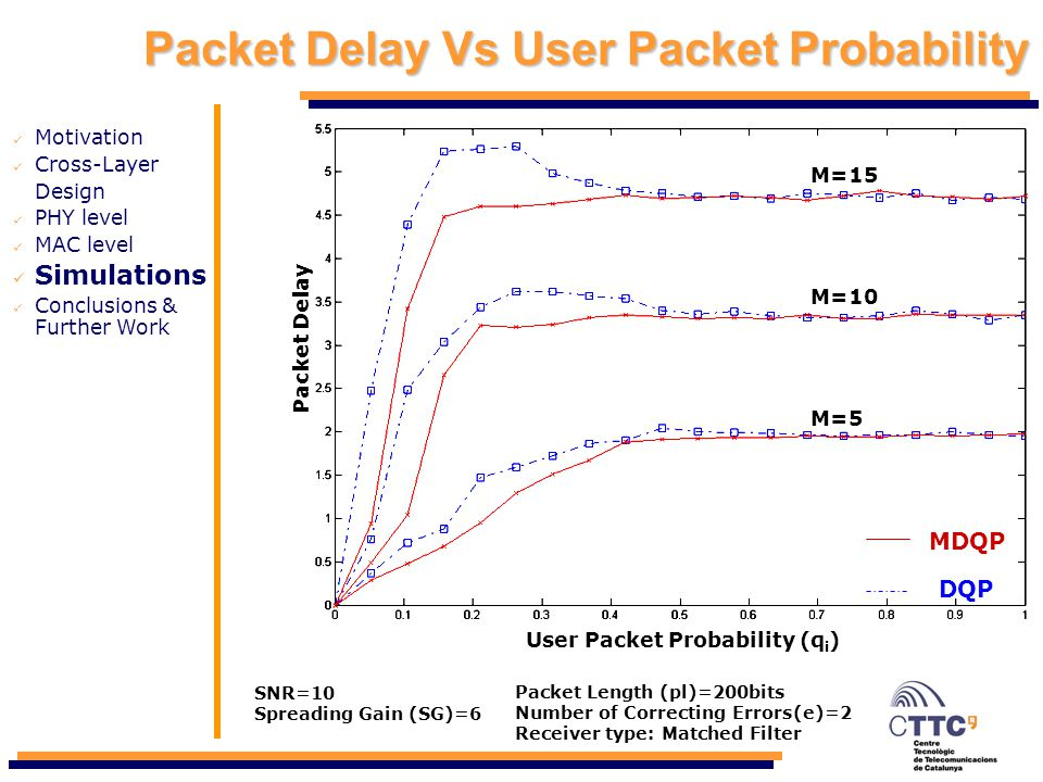 Packet Delay Vs User Packet Probability Motivation Cross-Layer Design PHY level MAC level Simulations Conclusions & Further Work User Packet Probabili