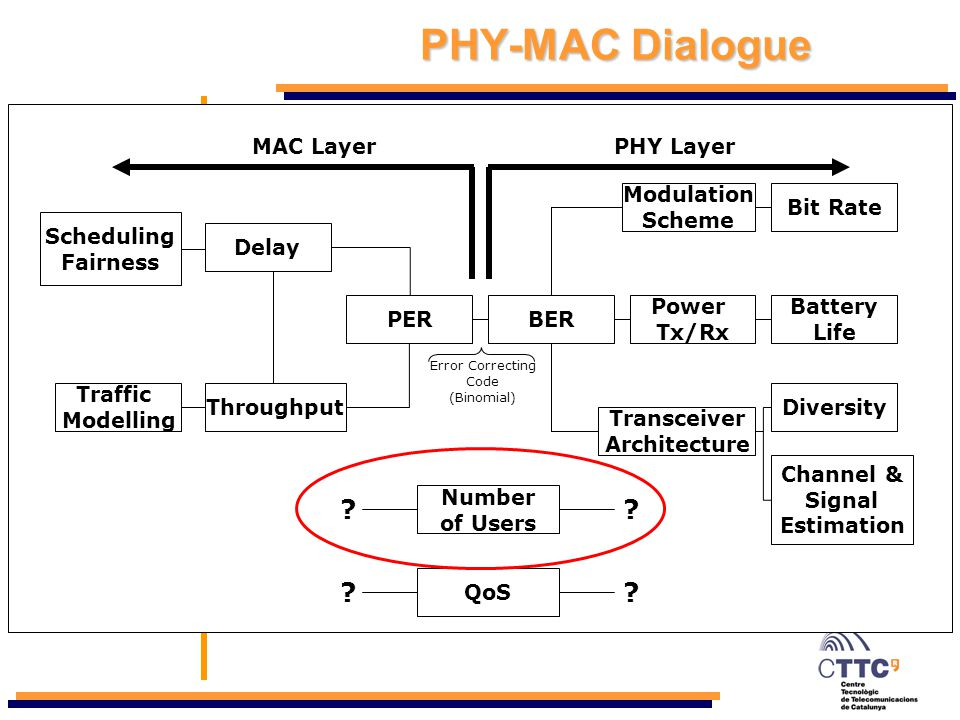 Motivation Cross-Layer Design PHY level MAC level Simulations Conclusions & Further Work PHY-MAC Dialogue Cross-Layer design reduces PHY-MAC dialogue