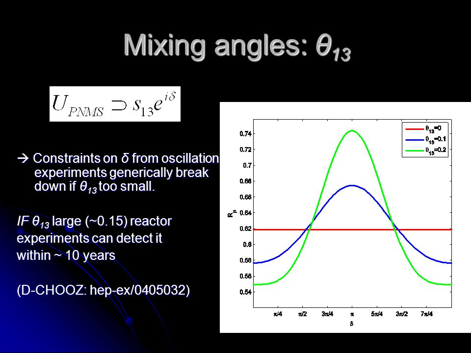 10 Mixing angles: θ 13 Constraints on δ from oscillation experiments generically break down if θ 13 too small. Constraints on δ from oscillation exper