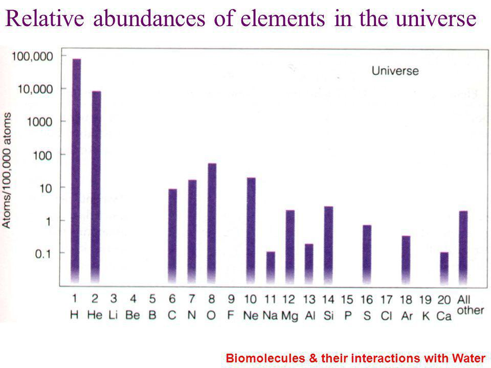 Relative abundances of elements in the universe Biomolecules & their interactions with Water