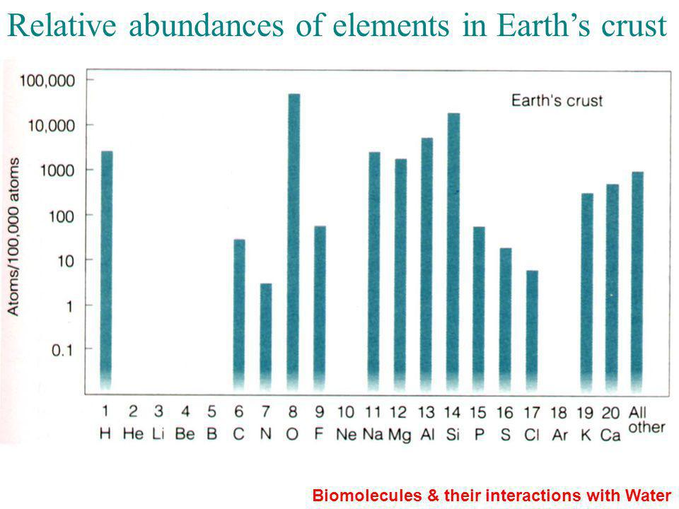 Relative abundances of elements in Earths crust Biomolecules & their interactions with Water