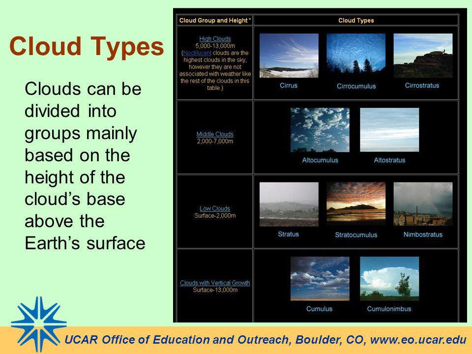 UCAR Office of Education and Outreach, Boulder, CO, www.eo.ucar.edu Cloud Types Clouds can be divided into groups mainly based on the height of the clouds base above the Earths surface