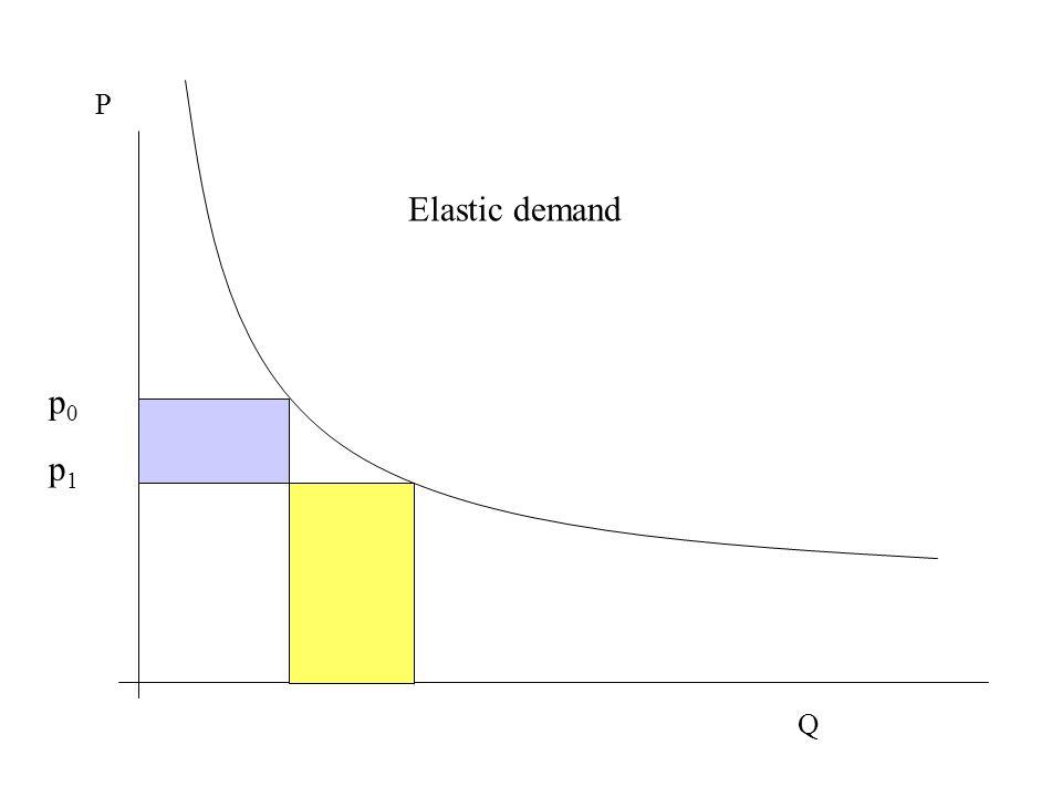 P Q Elastic demand p0p0 p1p1