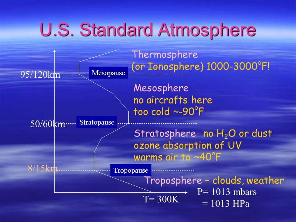 Outline I. The atmosphere: composition, profile II. Gases: many molecules 1. Shapes( G, VVW, L ): below 100GHz, up to 300GHz we find interaction with