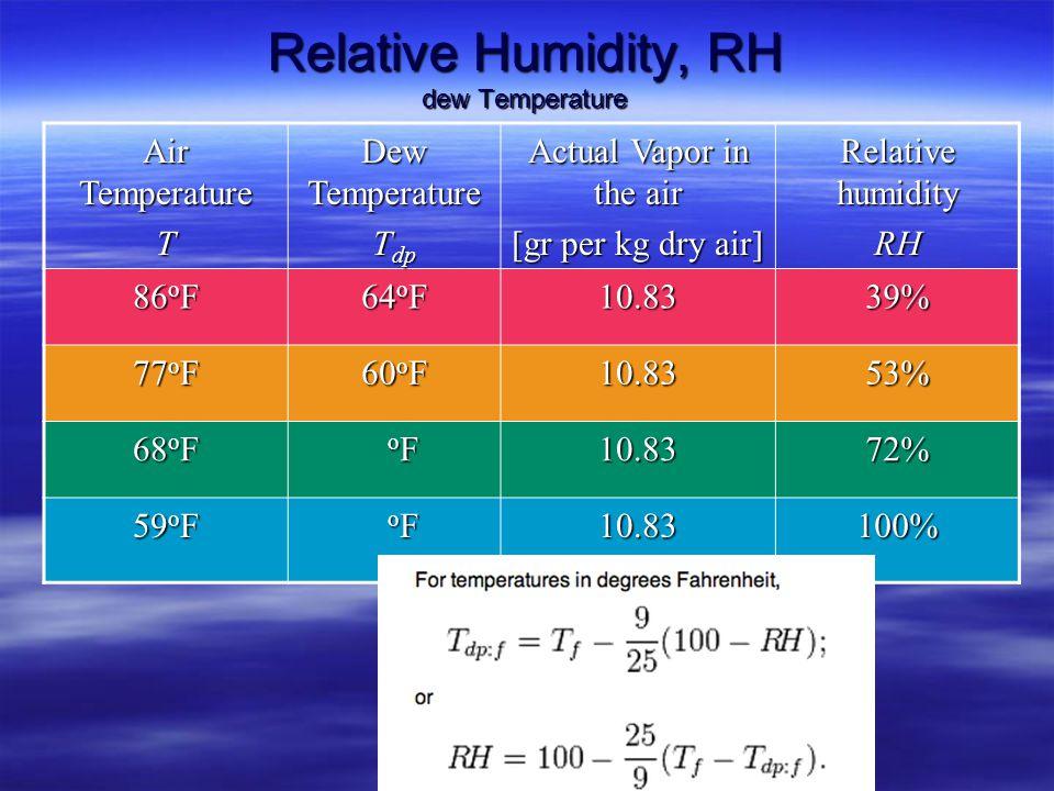 Relative Humidity, RH vapor in air Air Temperature T Vapor air can hold Actual Vapor in the air [gr per kg dry air] Relative humidity RH 86 o F 27.610
