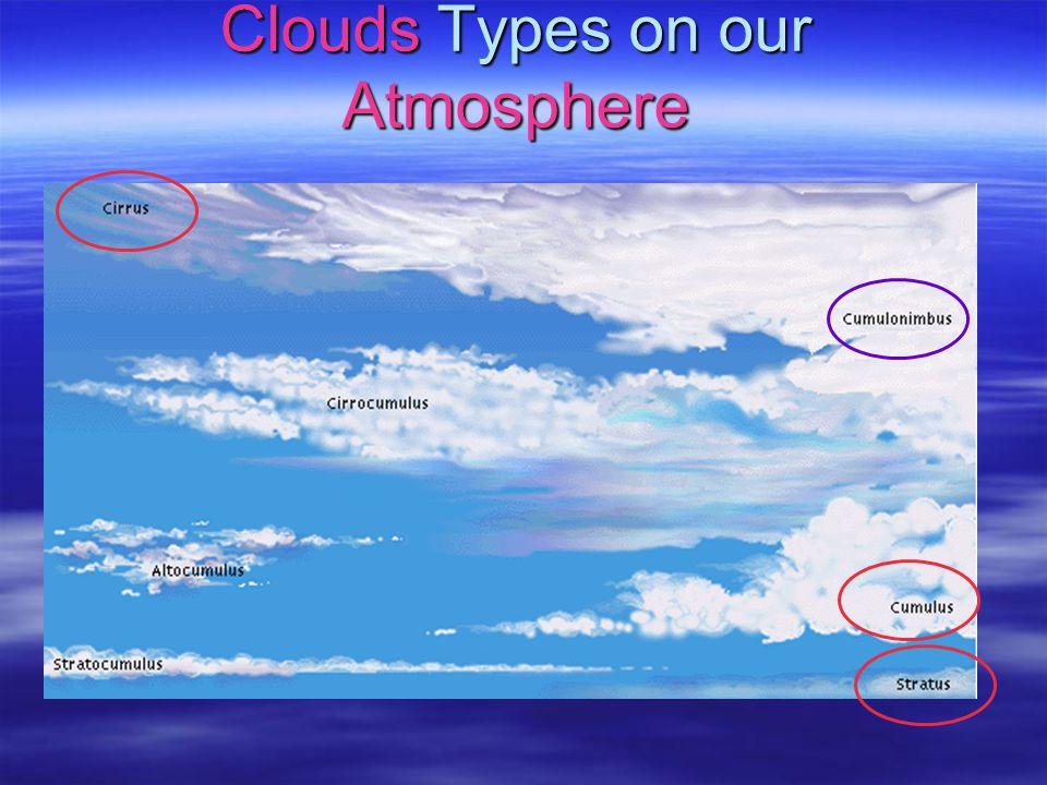 Outline: Clouds & Rain 1.Single sphere ( Mie vs. Rayleigh ) 2.Sphere of rain, snow, & ice ( Hydrometeors ) Find their c, n c, b Find their c, n c, b 3