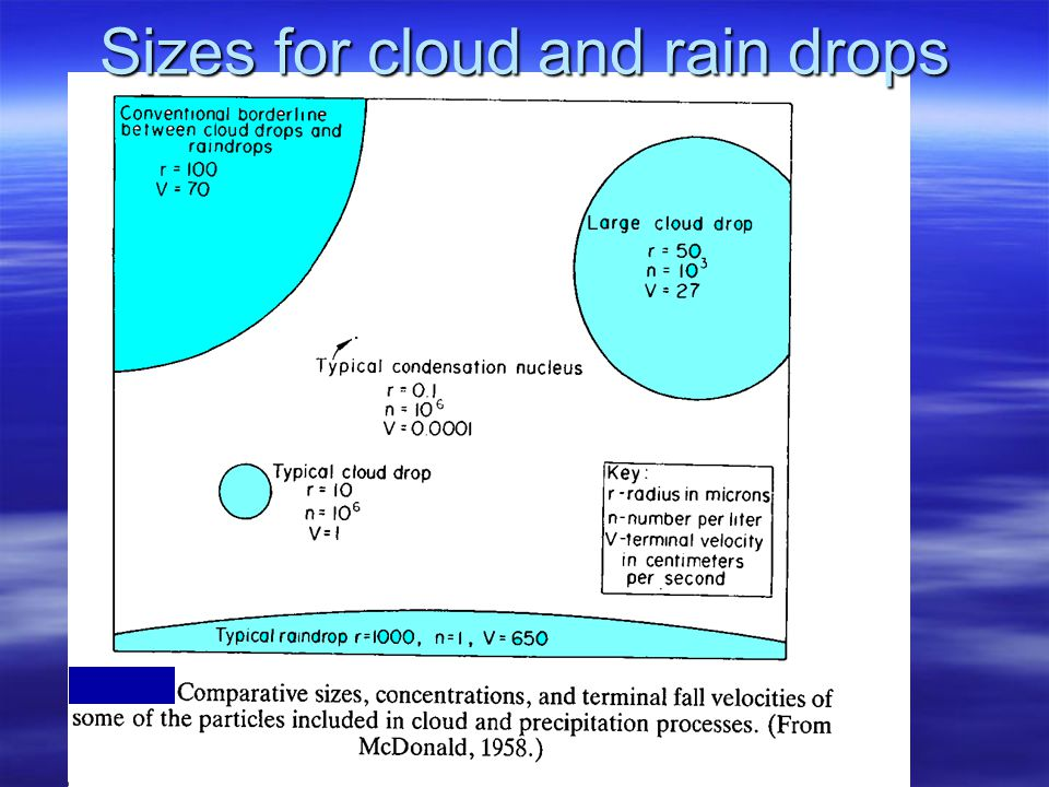 Clouds Types on our Atmosphere