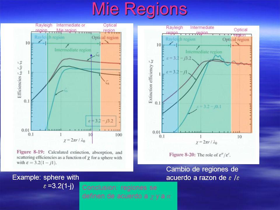 Mie coefficients
