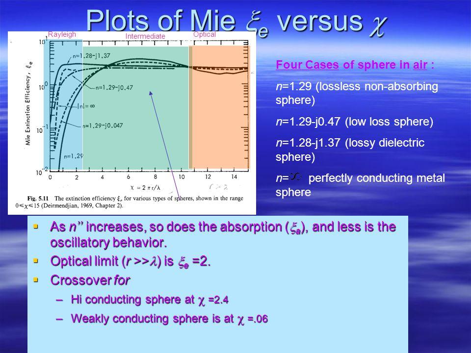 Conducting (absorbing) sphere =2.4 Rayleigh region Intermediate or Mie region Optical region