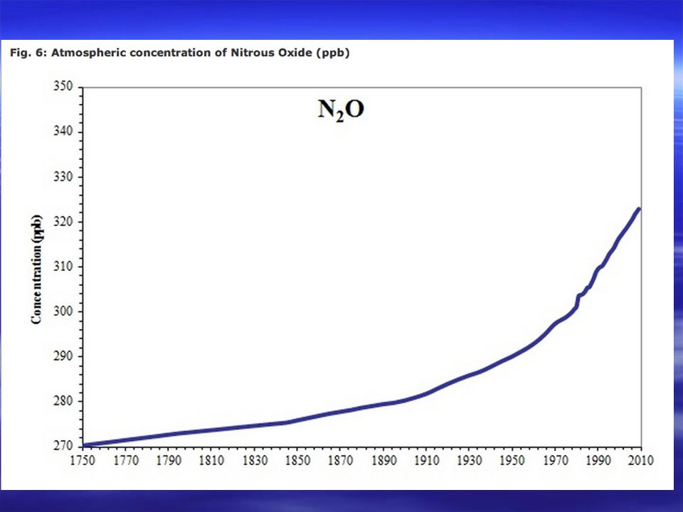 Atm. CO 2 Concentration Last 200 years