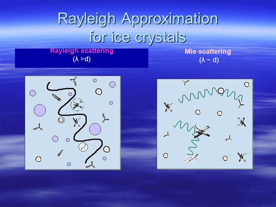 Scattering from Hydrometeors Rayleigh Scattering Mie Scattering >> particle size comparable to particle size --when rain or ice crystals are present.