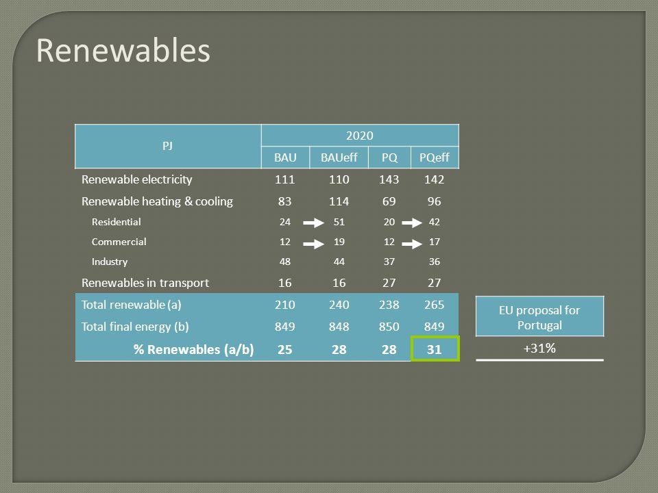 Renewables EU proposal for Portugal +31% PJ 2020 BAUBAUeffPQPQeff Renewable electricity111110143142 Renewable heating & cooling831146996 Residential24