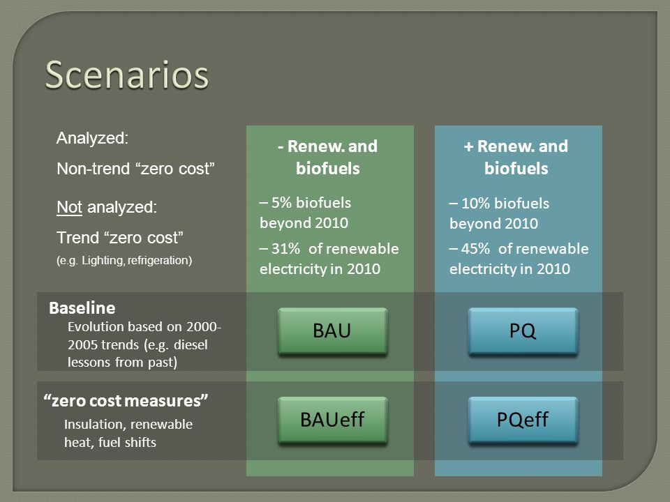 Maintenance of the current energy consumption and supply patrons: – No fuel shifts – No insulation –No green heat – 5% biofuels beyond 2010 – 31% of renewable electricity in 2010 – 10% biofuels beyond 2010 – 45% of renewable electricity in 2010 BAU BAUeff PQ PQeff Baseline Insulation, renewable heat, fuel shifts Evolution based on 2000- 2005 trends (e.g.