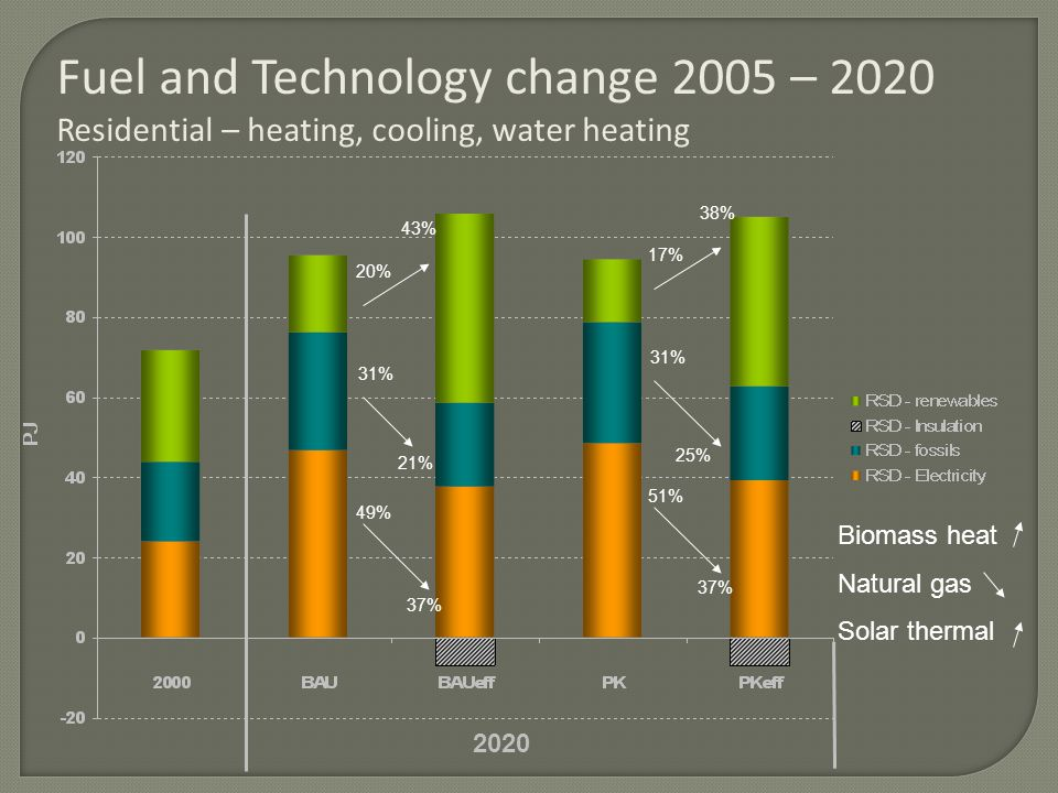 Fuel and Technology change 2005 – 2020 Residential – heating, cooling, water heating 2020 31% 21% 37% 20% 43% 49% Biomass heat Natural gas Solar thermal 31% 25% 37% 17% 38% 51%