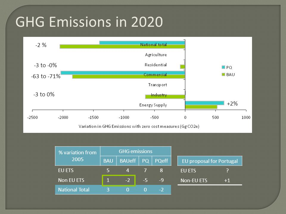 GHG Emissions in 2020 -2 % -63 to -71% -3 to 0% +2% -3 to -0% % variation from 2005 GHG emissions BAUBAUeffPQPQeff EU ETS5478 Non EU ETS1-2-5-9 Nation