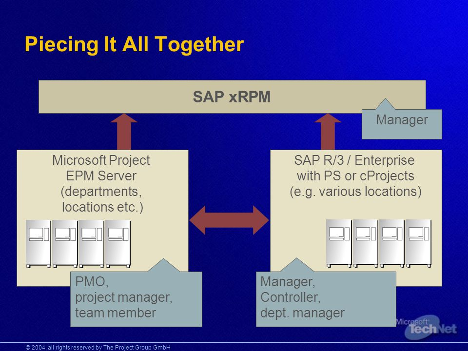 © 2004, all rights reserved by The Project Group GmbH Piecing It All Together SAP xRPM Manager Microsoft Project EPM Server (departments, locations etc.) SAP R/3 / Enterprise with PS or cProjects (e.g.