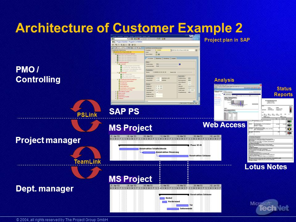 © 2004, all rights reserved by The Project Group GmbH Architecture of Customer Example 2 Project plan in SAP PMO / Controlling Project manager Dept.