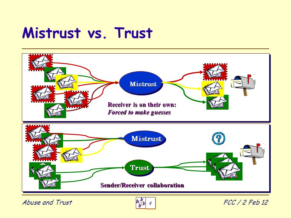 4 4 Abuse and TrustFCC / 2 Feb 12 Mistrust vs.