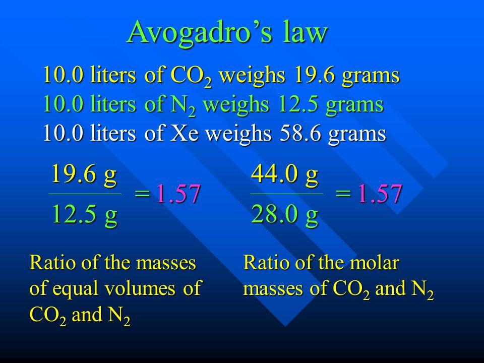 10.0 liters of CO 2 weighs 19.6 grams 10.0 liters of N 2 weighs 12.5 grams 10.0 liters of Xe weighs 58.6 grams 44.0 g 28.0 g = 1.57 Avogadros law 1.57