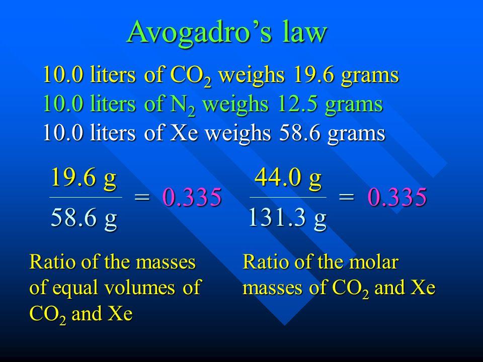 10.0 liters of CO 2 weighs 19.6 grams 10.0 liters of N 2 weighs 12.5 grams 10.0 liters of Xe weighs 58.6 grams Avogadros law 19.6 g 58.6 g = 0.335 44.