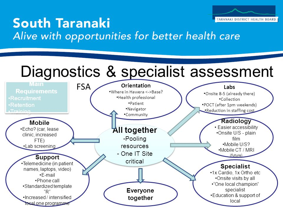 Diagnostics & specialist assessment All together -Pooling resources - One IT Site critical All together -Pooling resources - One IT Site critical Orientation Where in Hawera Base.