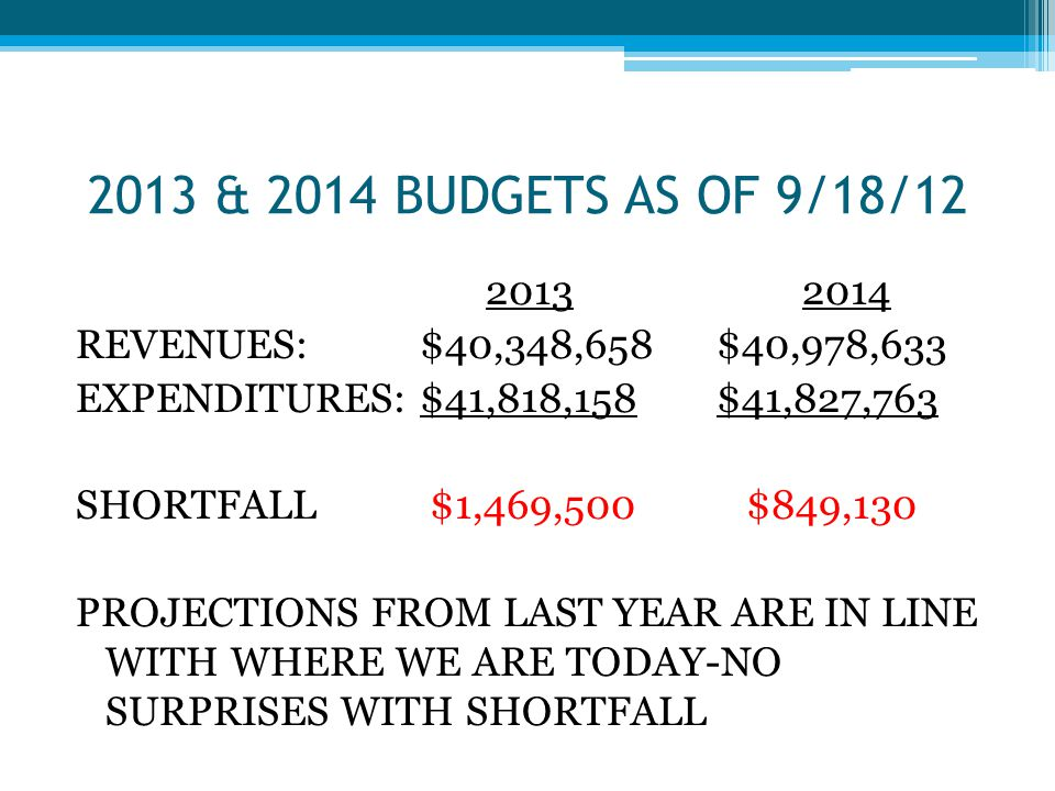 REVENUE REDUCTIONS/CONTINUED DECLINE 2013 REVENUES ARE DOWN 5% OR $2.2 MILLION OVER 2012 PROPERTY TAXES ARE DOWN JUST UNDER 1% OR $204,000 OVER 2012 PAGE 9 OF THE PRELIMINARY BUDGET SHOWS 7 CATEGORIES OF REVENUE -ALL LOWER THAN THE 2012 BUDGET AMOUNTS