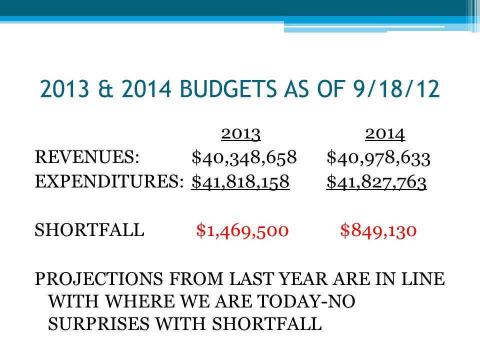 FRAMEWORK SUMMARY TOTAL FROM PRIOR SLIDE$ 598,515 PRELIMINARY SHORTFALL$1,469,500 REVISED SHORTFALL$870,985