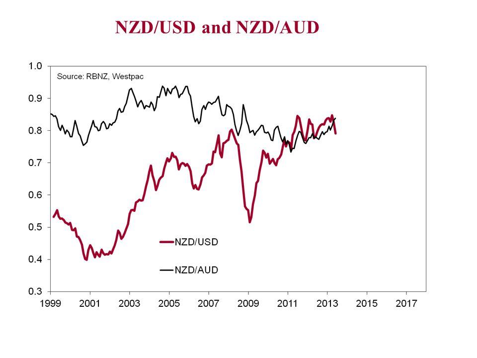 NZD/USD and NZD/AUD