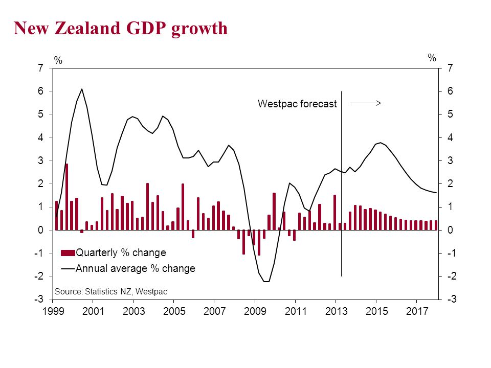 House price inflation and consumer spending