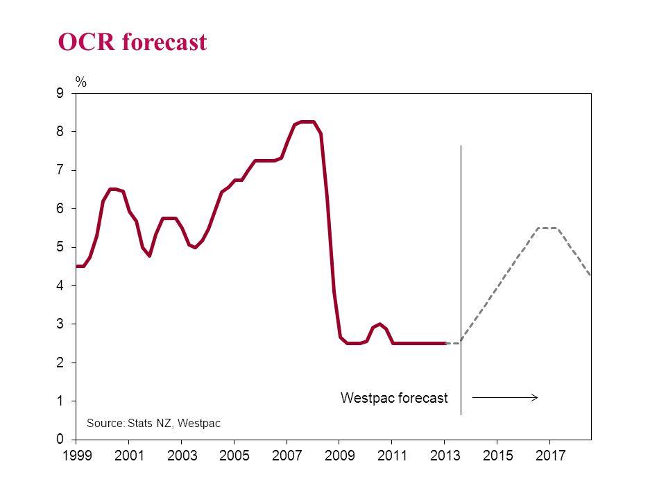 OCR forecast