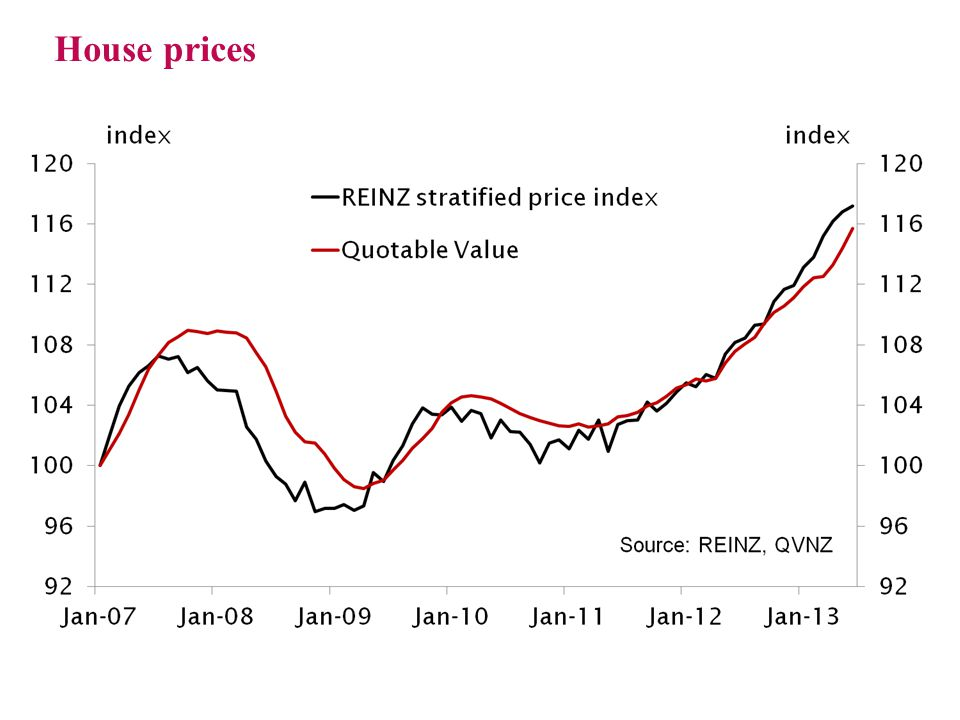 REINZ house price index by region (seasonally adjusted) Page 7