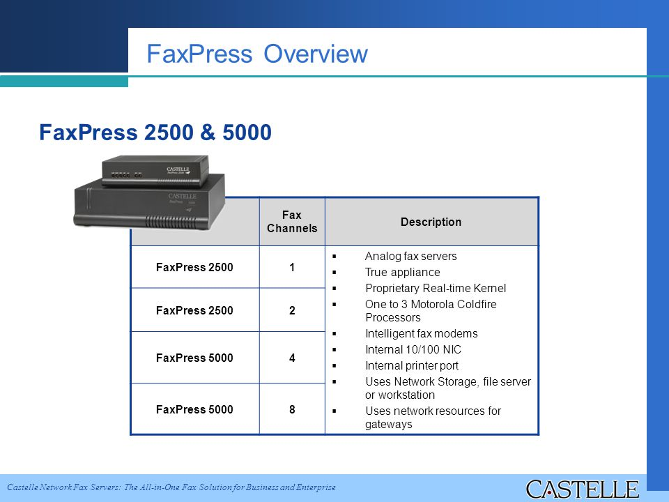 Castelle Network Fax Servers: The All-in-One Fax Solution for Business and Enterprise FaxPress Overview FaxPress 2500 & 5000 Fax Channels Description FaxPress 25001 Analog fax servers True appliance Proprietary Real-time Kernel One to 3 Motorola Coldfire Processors Intelligent fax modems Internal 10/100 NIC Internal printer port Uses Network Storage, file server or workstation Uses network resources for gateways FaxPress 25002 FaxPress 50004 8