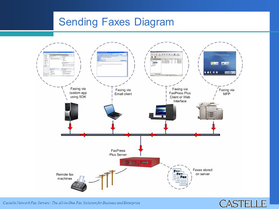 Castelle Network Fax Servers: The All-in-One Fax Solution for Business and Enterprise Sending Faxes Diagram