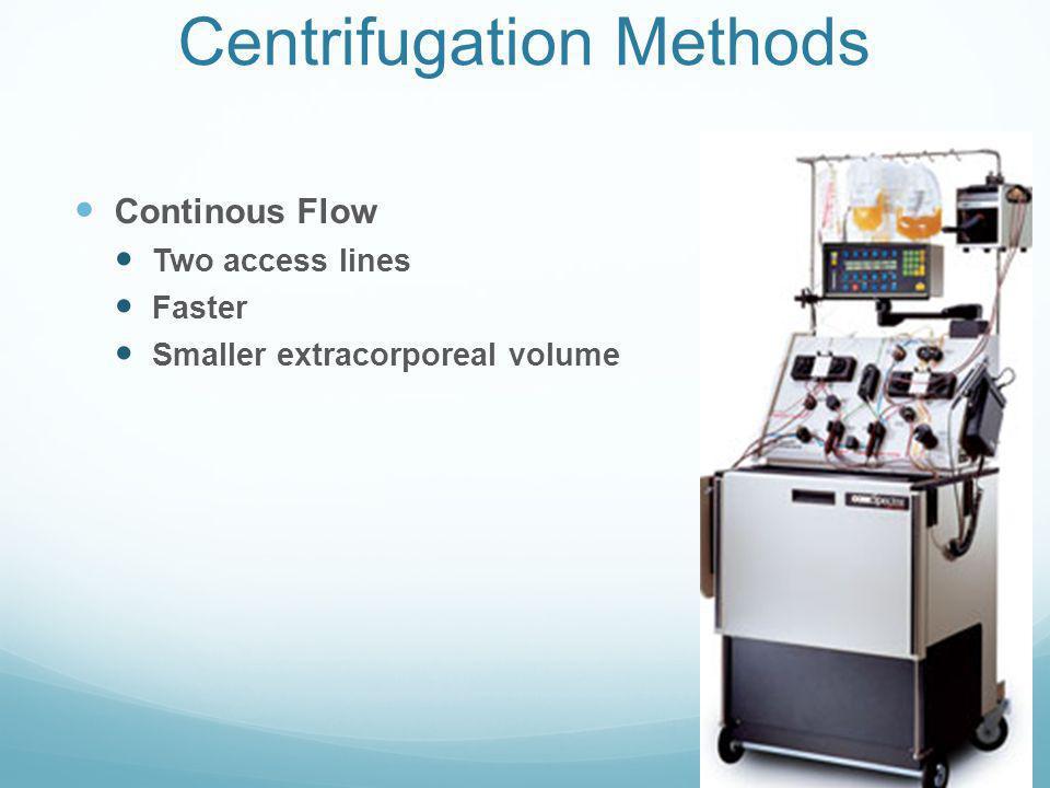 Methods of Separation Filtration Plasma removal only Centrifugation WBC removal Platelet removal Red cell removal Plasma removal