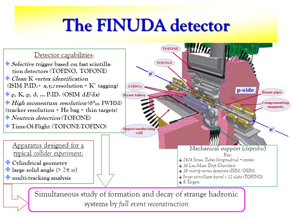 The FINUDA detector Apparatus designed for a typical collider experiment : Cylindrical geometry large solid angle (> 2 sr) multi-tracking analysis Detector capabilities: Selective trigger based on fast scintilla- tion detectors (TOFINO, TOFONE) Clean K - vertex identification (ISIM P.ID.+ x,y,z resolution + K + tagging) p, K, p, d, … P.ID.