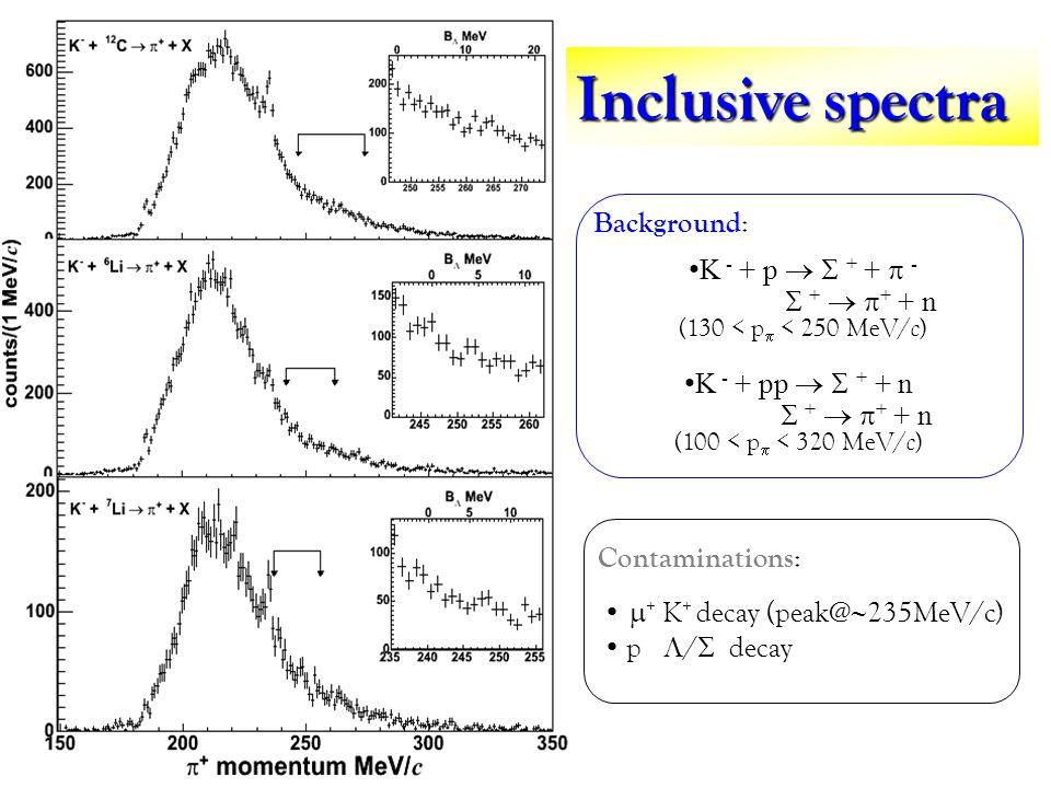 Inclusive spectra K - + p + + - + + + n (130 < p < 250 MeV/ c ) K - + pp + + n + + + n (100 < p < 320 MeV/ c ) Background : Contaminations : + K + decay (peak@ 235MeV/c) p / decay