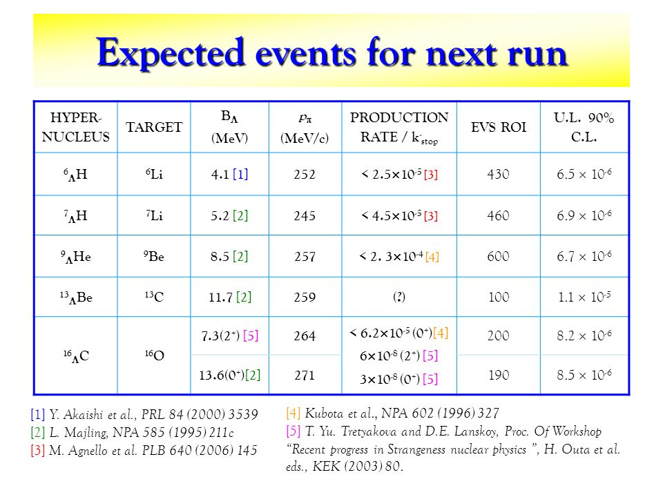Expected events for next run HYPER- NUCLEUS TARGET B (MeV) p (MeV/c) PRODUCTION RATE / k - stop EVS ROI U.L.