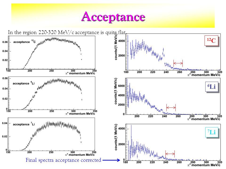 Acceptance 12 C 6 Li 7 Li Final spectra acceptance corrected In the region 220-320 MeV/c acceptance is quite flat.