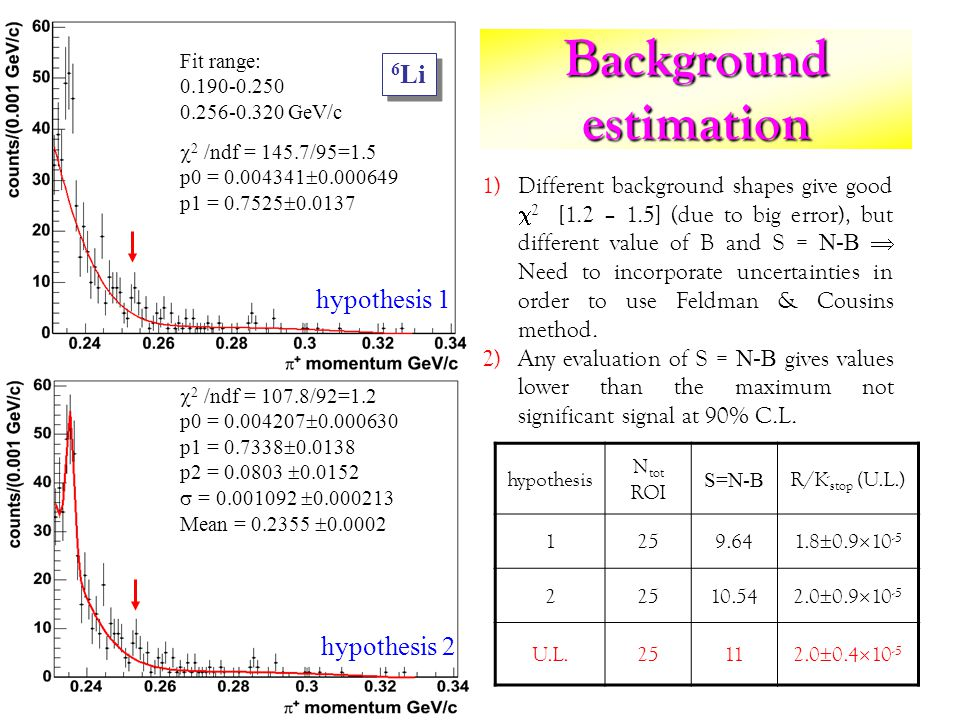 Background estimation 2 /ndf = 145.7/95=1.5 p0 = 0.004341 0.000649 p1 = 0.7525 0.0137 Fit range: 0.190-0.250 0.256-0.320 GeV/c 2 /ndf = 107.8/92=1.2 p0 = 0.004207 0.000630 p1 = 0.7338 0.0138 p2 = 0.0803 0.0152 = 0.001092 0.000213 Mean = 0.2355 0.0002 hypothesis 1 hypothesis 2 1)Different background shapes give good 2 [1.2 – 1.5] (due to big error), but different value of B and S = N-B Need to incorporate uncertainties in order to use Feldman & Cousins method.