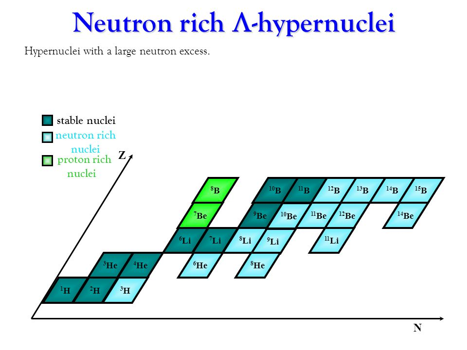 stable nuclei neutron rich nuclei proton rich nuclei N 1H1H 2H2H 3H3H 3 He 4 He 6 He 6 Li 7 Li 8 Li 9 Li 7 Be 9 Be 10 Be 11 Li 11 Be 12 Be 8B8B 10 B 11 B 12 B 13 B 14 B 8 He 15 B 14 Be Z Neutron rich -hypernuclei Hypernuclei with a large neutron excess.