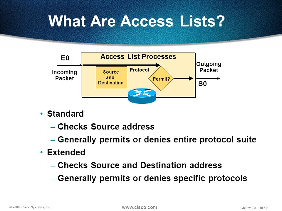 © 2000, Cisco Systems, Inc. www.cisco.com ICND v1.0a10-10 What Are Access Lists? Standard –Checks Source address –Generally permits or denies entire p