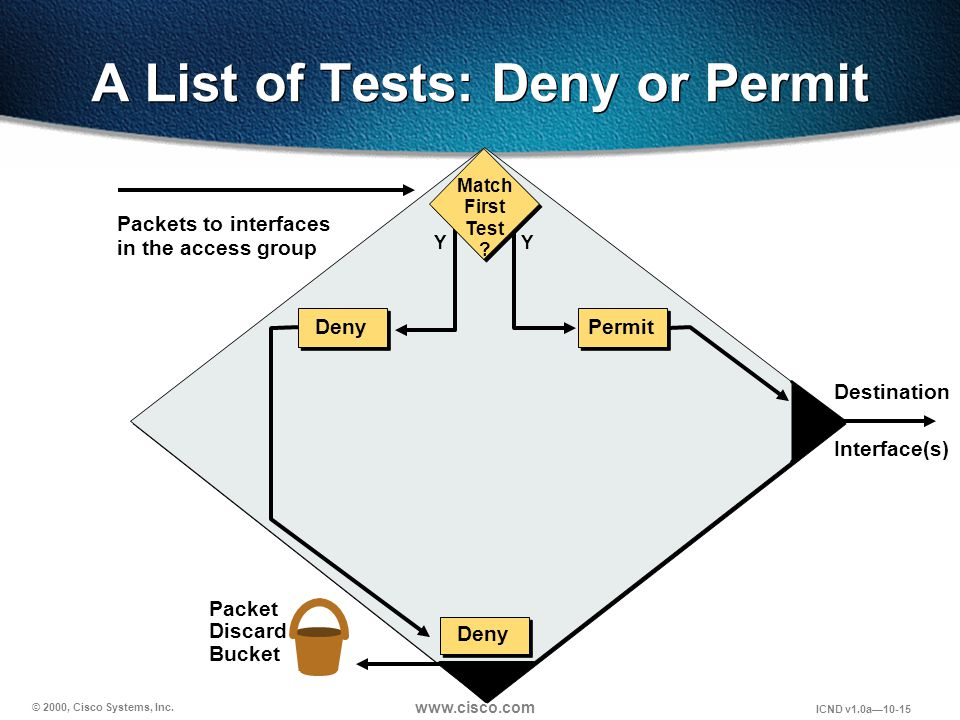 © 2000, Cisco Systems, Inc. www.cisco.com ICND v1.0a10-15 A List of Tests: Deny or Permit Packets to interfaces in the access group Packet Discard Buc